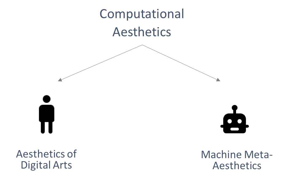 Two kinds of Computational Aesthetics